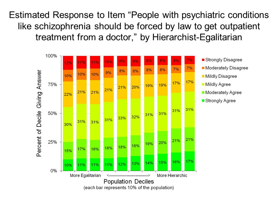 Estimated Response to Item People with psychiatric conditions like schizophrenia should be forced by law to get outpatient treatment from a doctor, by Hierarchist-Egalitarian