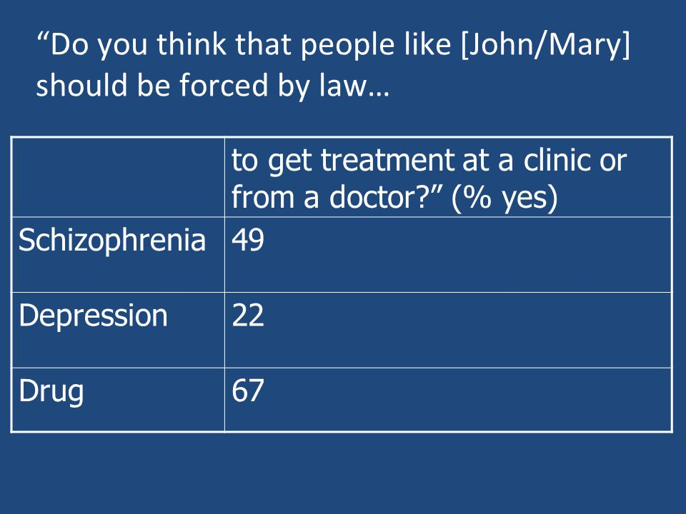 Do you think that people like [John/Mary] should be forced by law… to get treatment at a clinic or from a doctor? (% yes) Schizophrenia49 Depression22