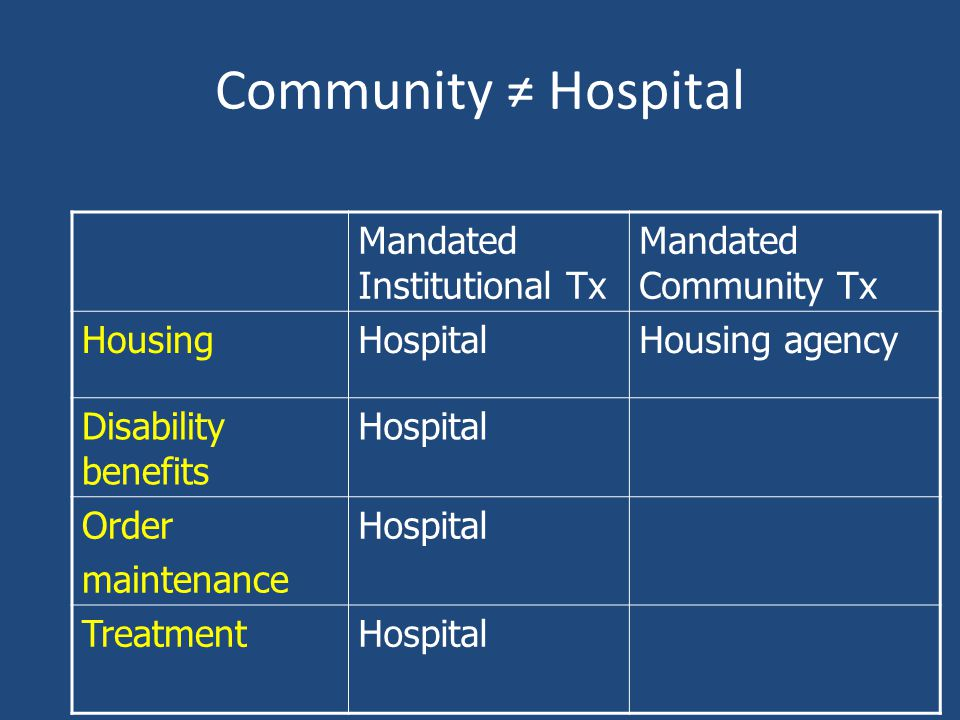 Community Hospital Mandated Institutional Tx Mandated Community Tx HousingHospitalHousing agency Disability benefits Hospital Order maintenance Hospit