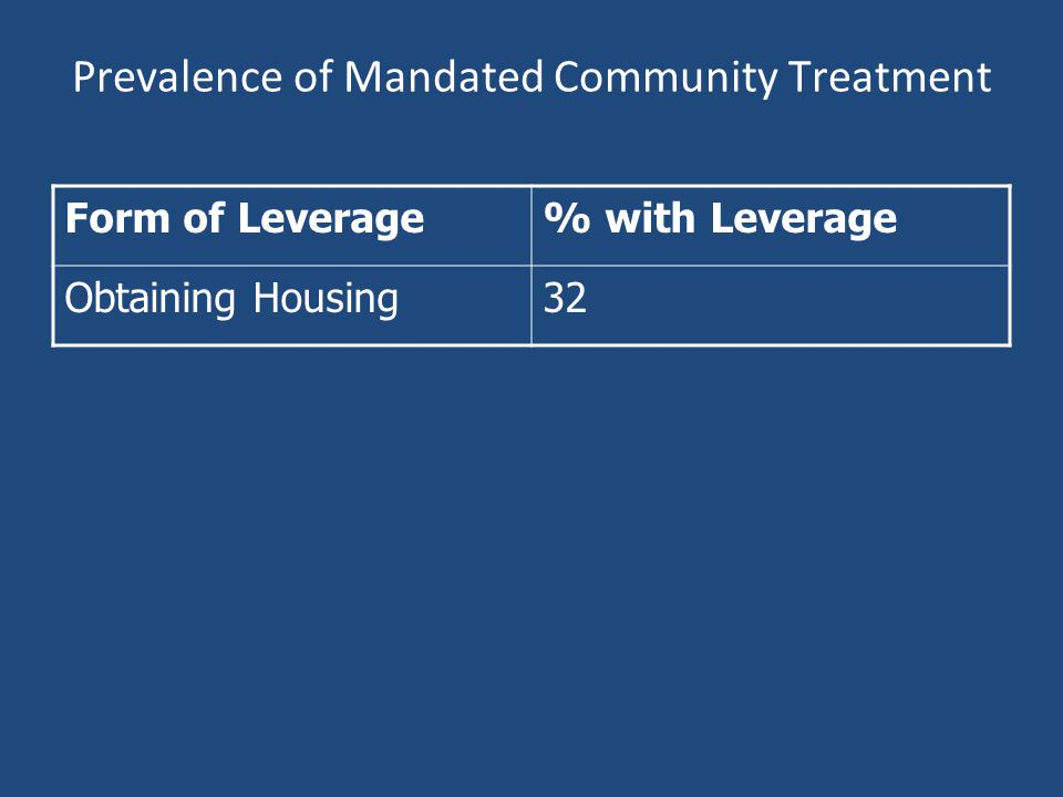 Prevalence of Mandated Community Treatment Form of Leverage% with Leverage Obtaining Housing32