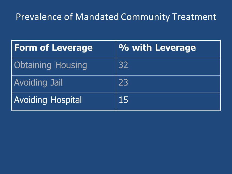 Prevalence of Mandated Community Treatment Form of Leverage% with Leverage Obtaining Housing32 Avoiding Jail23 Avoiding Hospital15