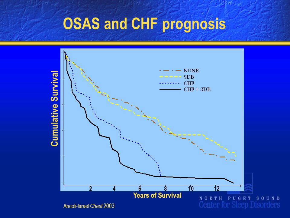 Years of Survival Cumulative Survival 24681012 Ancoli-Israel Chest 2003 OSAS and CHF prognosis