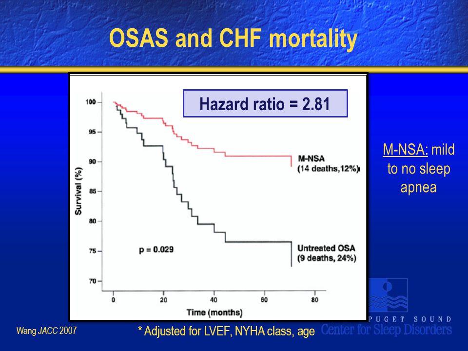 OSAS and CHF mortality Wang JACC 2007 M-NSA: mild to no sleep apnea Hazard ratio = 2.81 * Adjusted for LVEF, NYHA class, age