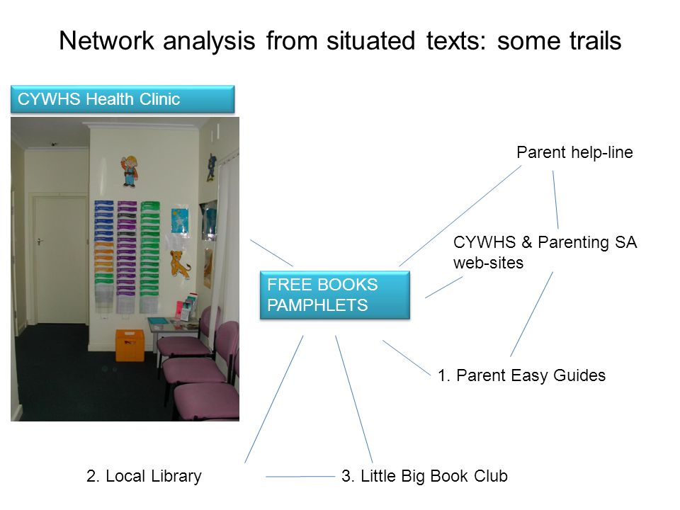 Network analysis from situated texts: some trails CYWHS Health Clinic FREE BOOKS PAMPHLETS Parent help-line CYWHS & Parenting SA web-sites 2. Local Li