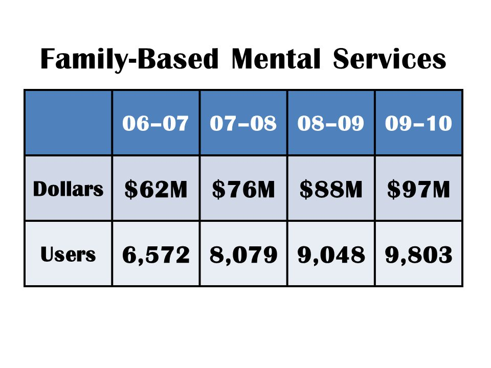 Family-Based Mental Services 06–0707–0808–0909–10 Dollars $62M$76M$88M$97M Users 6,5728,0799,0489,803
