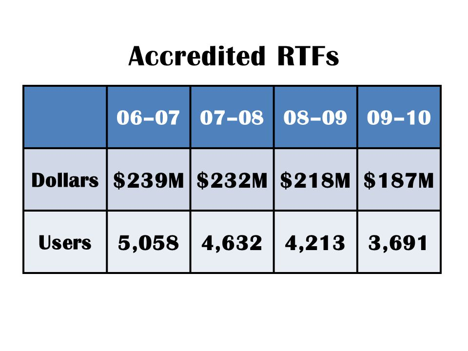Accredited RTFs 06–0707–0808–0909–10 Dollars $239M$232M$218M$187M Users 5,0584,6324,2133,691