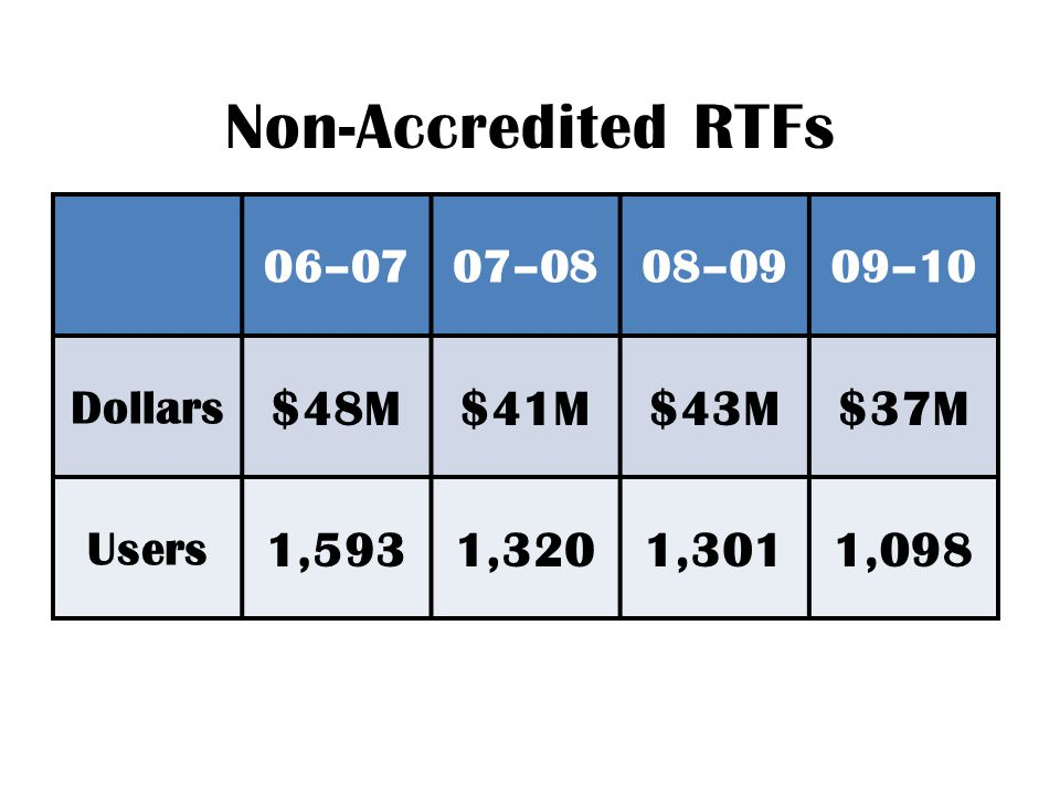 Non-Accredited RTFs 06–0707–0808–0909–10 Dollars $48M$41M$43M$37M Users 1,5931,3201,3011,098