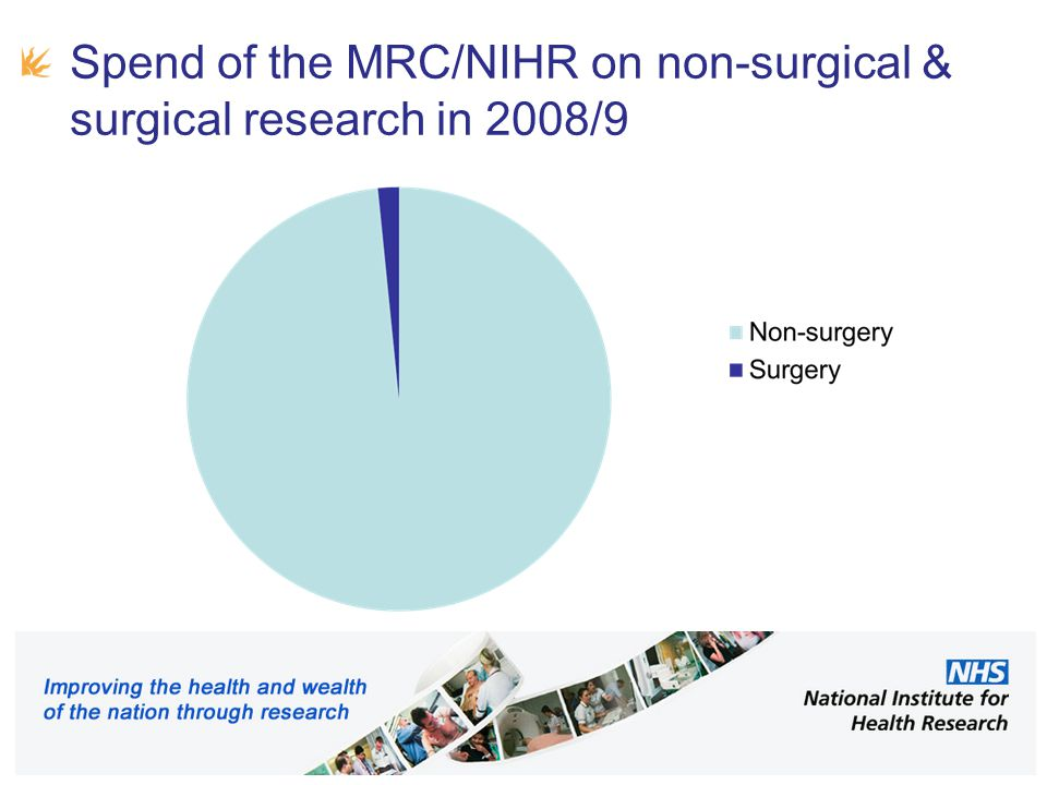 A paucity of surgical RCTs