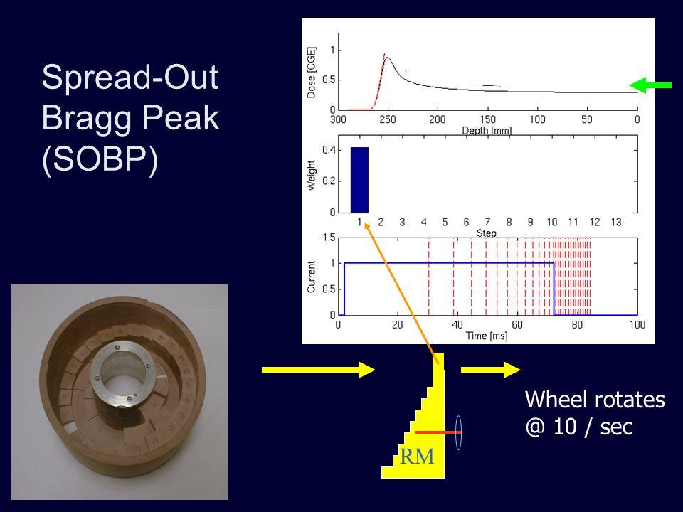Spread-Out Bragg Peak (SOBP) RM Wheel rotates @ 10 / sec
