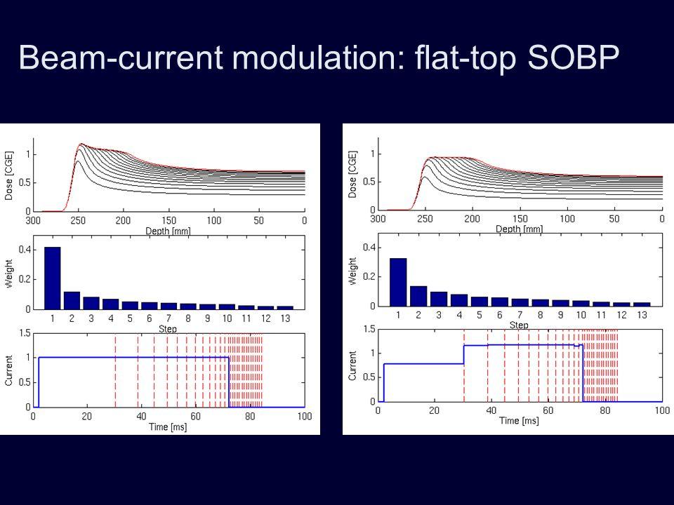 Beam-current modulation: sharper fall-off