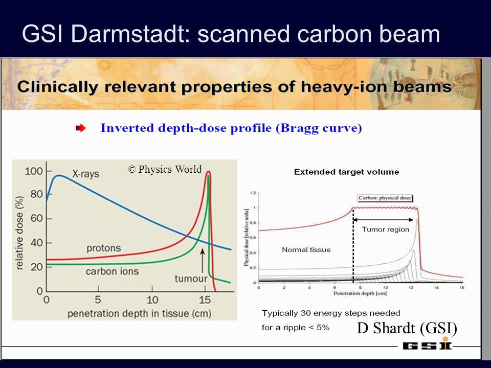 GSI Darmstadt: scanned carbon beam D Shardt (GSI) © Physics World