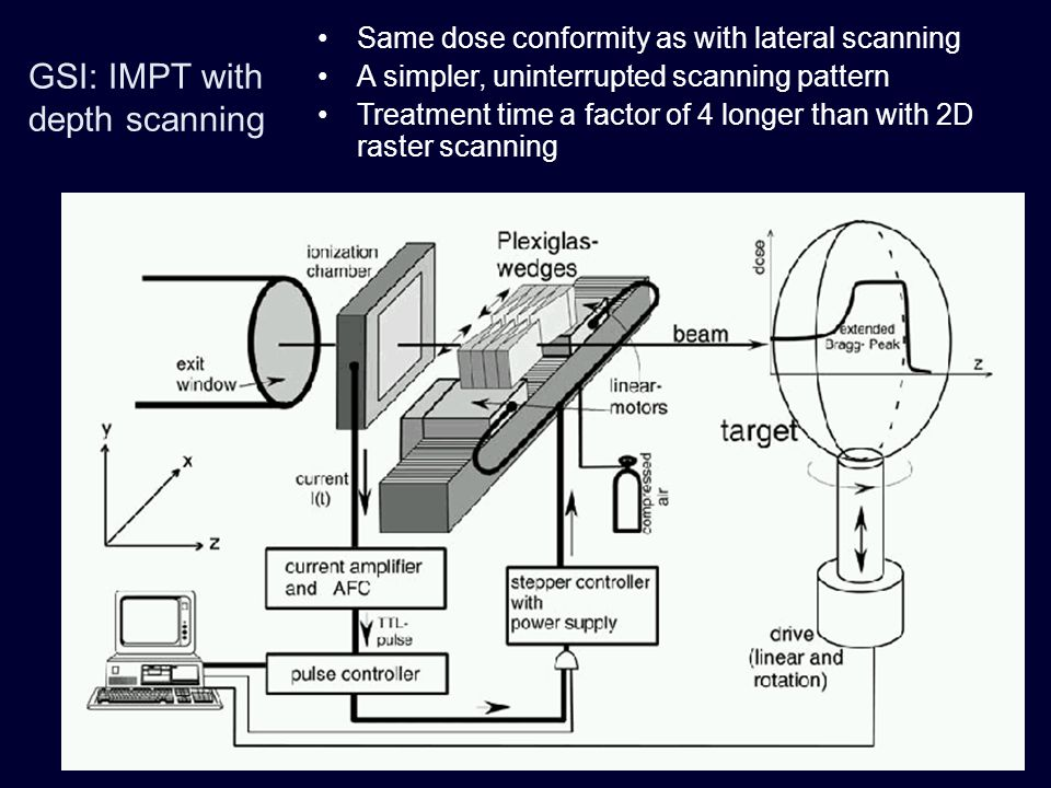 GSI: IMPT with depth scanning Same dose conformity as with lateral scanning A simpler, uninterrupted scanning pattern Treatment time a factor of 4 lon