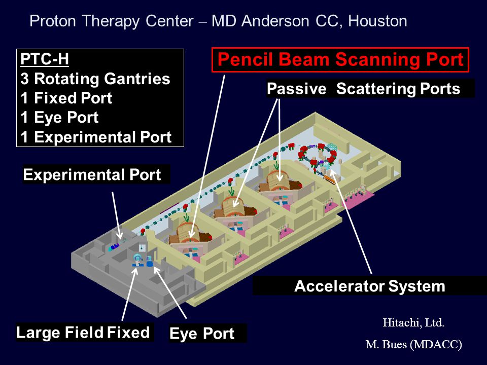 Basic Design Parameters for PBS at PTC-Houston Step and shoot delivery Minimum range: 4 cm Maximum range: 30 cm Field size: 30 x 30 cm Source-axis-distance: 250 cm Spots size in air, at isocenter: –4.5 mm for range of 30 cm –5 mm R=20 cm –6.5 mm R=10 cm –11 mm R=4 cm Varian Eclipse TPS Beam 3.2m Scanning Magnets Beam Profile Monitor Helium Chamber Position Monitor Dose Monitor 1, 2 Isocenter Hitachi, Ltd.