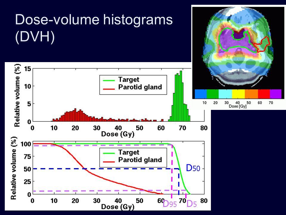 Dose-volume histograms (DVH) D 50 D5D5 D 95