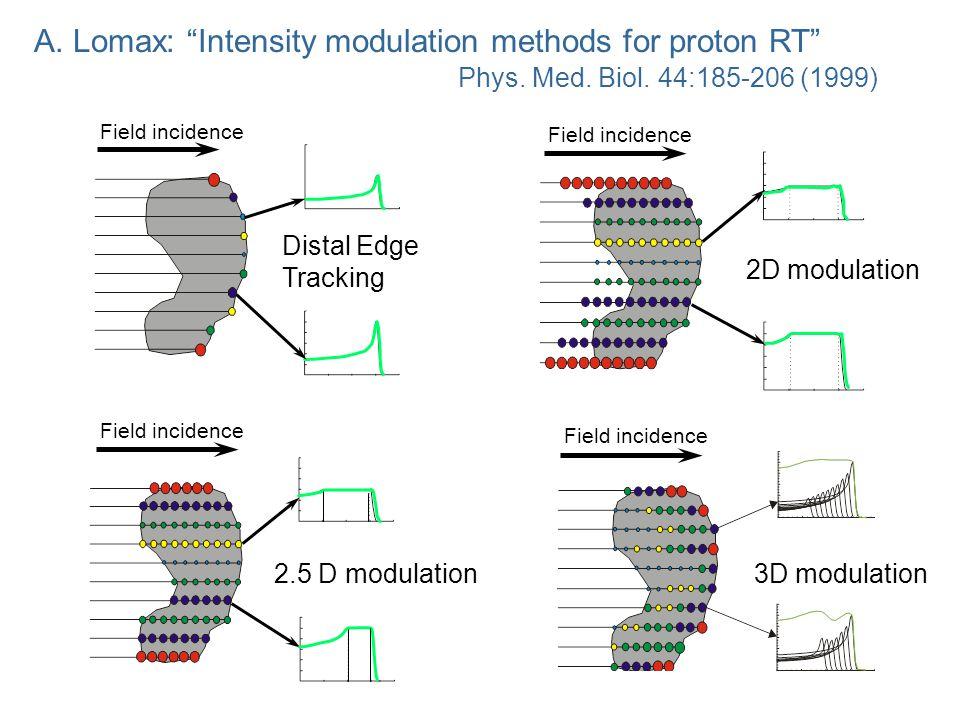 IMPT – Example 1 (distal edge tracking)