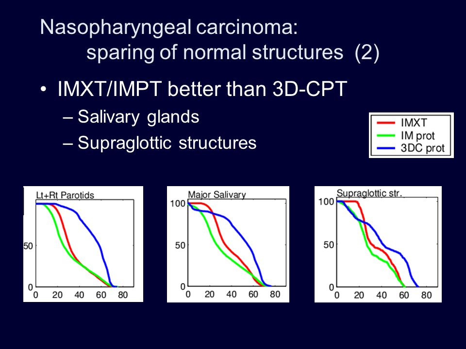 IMPT may further improve sparing –Mastication muscles –Oral cavity, palate, base of tongue –Cochleae –Optic structures, temporal lobes Nasopharyngeal carcinoma: sparing of normal structures (3)
