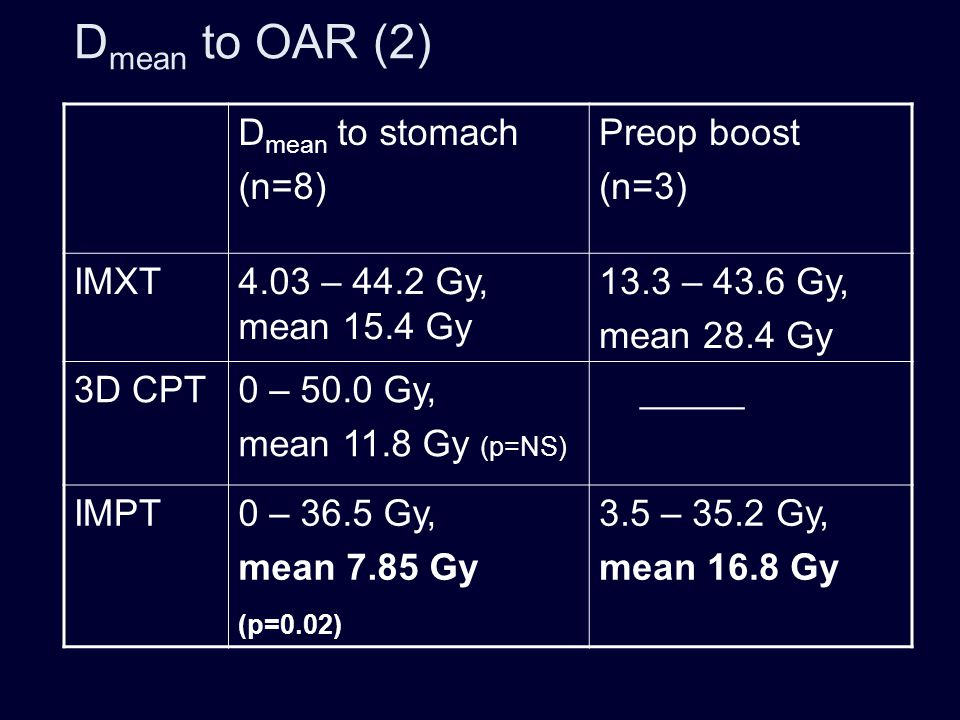 Prostate carcinoma: (GTV + 5mm) to 79.2 Gy (CTV + 5mm) to 50.4 Gy 3D CPT IMRT IMPT