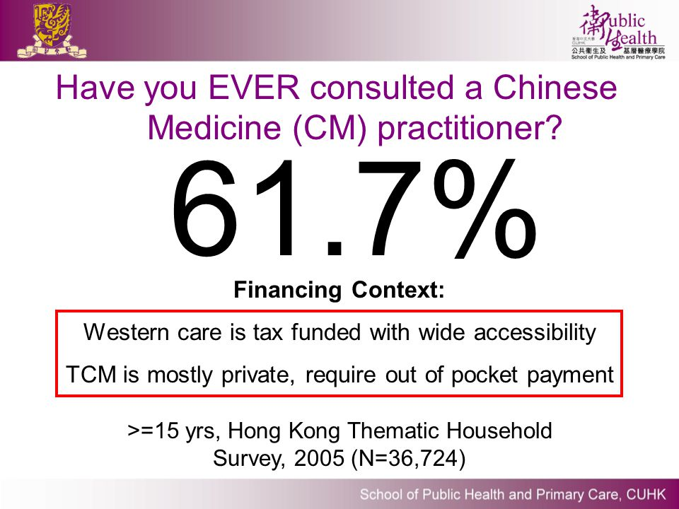 Have you EVER consulted a Chinese Medicine (CM) practitioner? 61.7% >=15 yrs, Hong Kong Thematic Household Survey, 2005 (N=36,724) Financing Context: