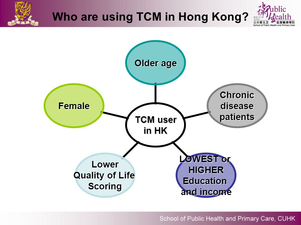 Who are using TCM in Hong Kong? TCM user in HK Older age Chronicdisease patients patients LOWEST or HIGHEREducation and income Lower Quality of Life S
