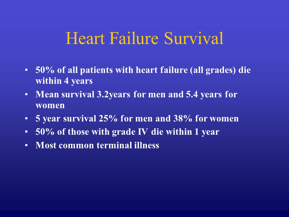 Heart Failure Survival 50% of all patients with heart failure (all grades) die within 4 years Mean survival 3.2years for men and 5.4 years for women 5 year survival 25% for men and 38% for women 50% of those with grade IV die within 1 year Most common terminal illness