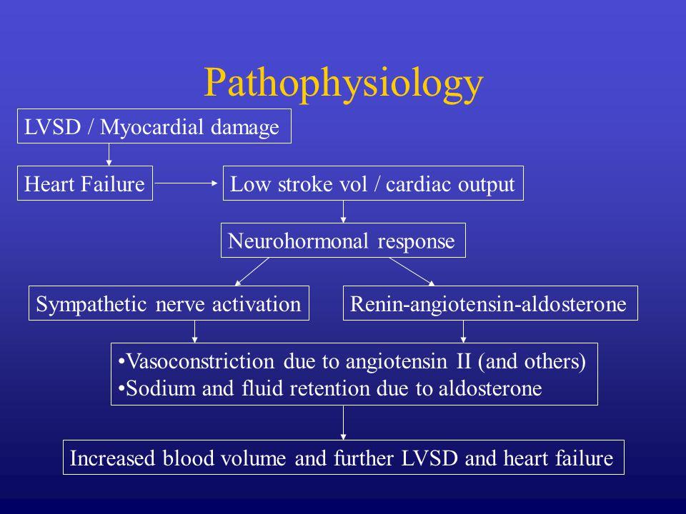 Pathophysiology LVSD / Myocardial damage Heart FailureLow stroke vol / cardiac output Neurohormonal response Sympathetic nerve activationRenin-angiote