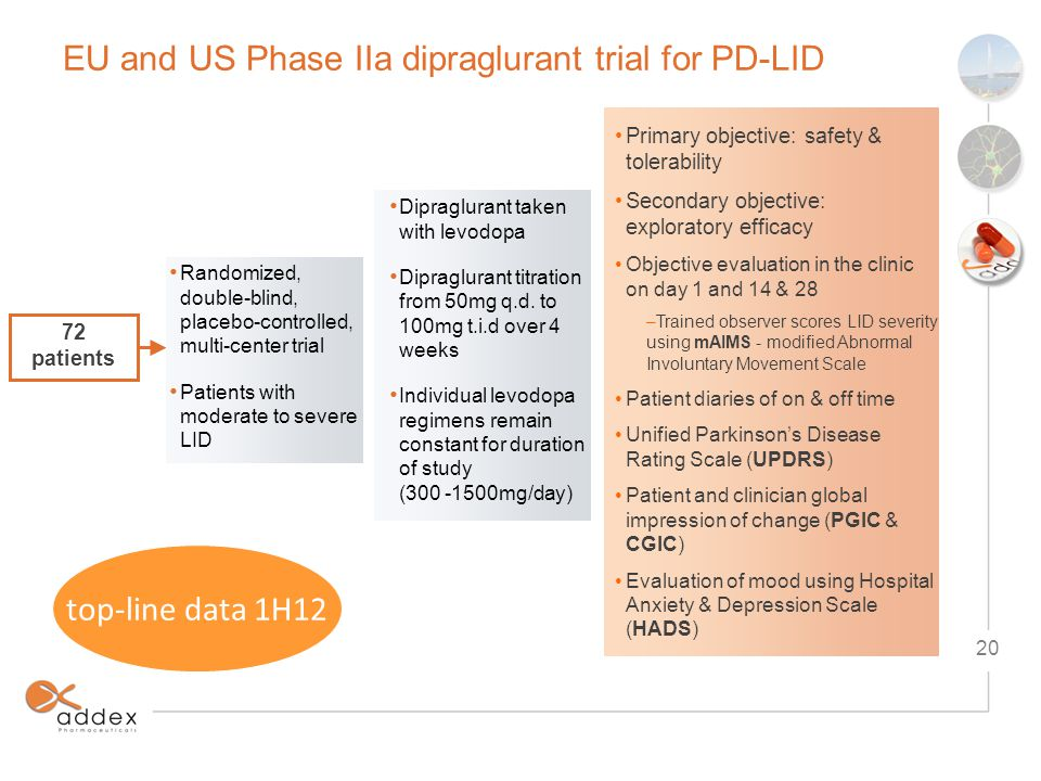 EU and US Phase IIa dipraglurant trial for PD-LID 72 patients Randomized, double-blind, placebo-controlled, multi-center trial Patients with moderate to severe LID Dipraglurant taken with levodopa Dipraglurant titration from 50mg q.d.