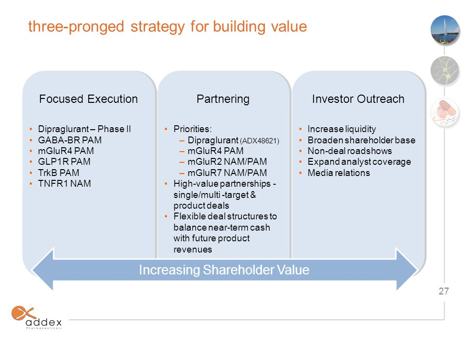 three-pronged strategy for building value Dipraglurant – Phase II GABA-BR PAM mGluR4 PAM GLP1R PAM TrkB PAM TNFR1 NAM Dipraglurant – Phase II GABA-BR PAM mGluR4 PAM GLP1R PAM TrkB PAM TNFR1 NAM Priorities: –Dipraglurant (ADX48621) –mGluR4 PAM –mGluR2 NAM/PAM –mGluR7 NAM/PAM High-value partnerships - single/multi -target & product deals Flexible deal structures to balance near-term cash with future product revenues Priorities: –Dipraglurant (ADX48621) –mGluR4 PAM –mGluR2 NAM/PAM –mGluR7 NAM/PAM High-value partnerships - single/multi -target & product deals Flexible deal structures to balance near-term cash with future product revenues Increase liquidity Broaden shareholder base Non-deal roadshows Expand analyst coverage Media relations Increase liquidity Broaden shareholder base Non-deal roadshows Expand analyst coverage Media relations Increasing Shareholder Value Focused ExecutionPartneringInvestor Outreach 27