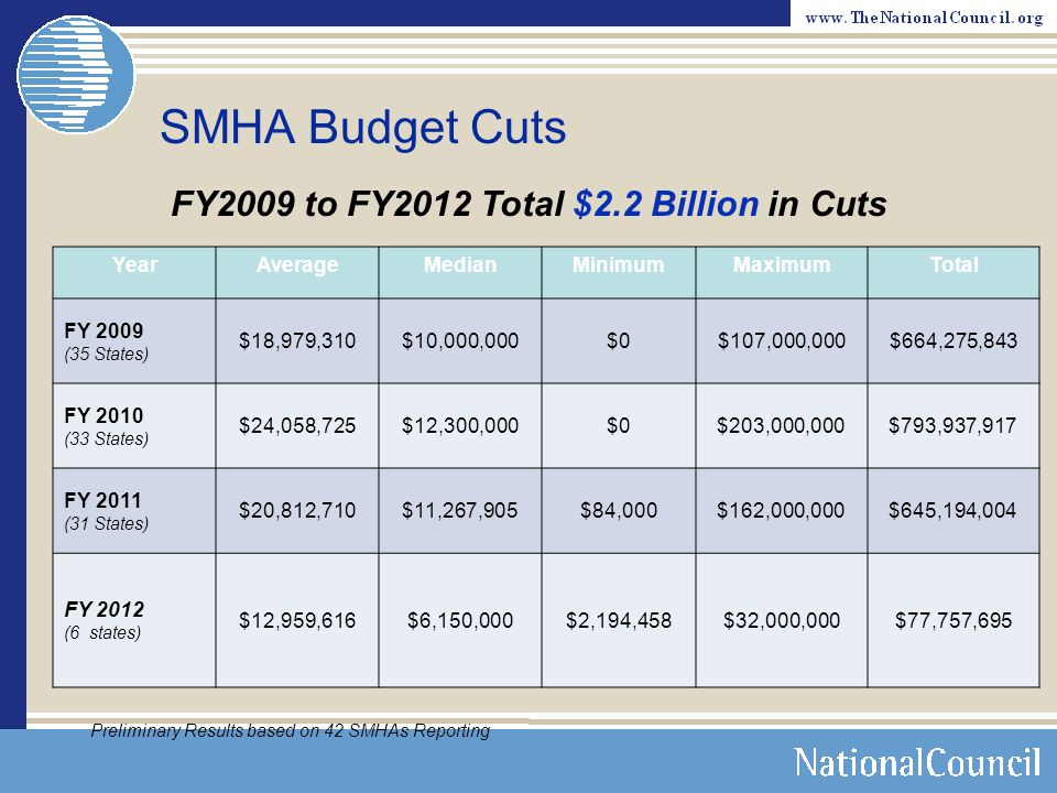 CURRENTLY PROJECTED U.S. HEALTH SPENDING SOURCE: CMS DATA & STATISTICS