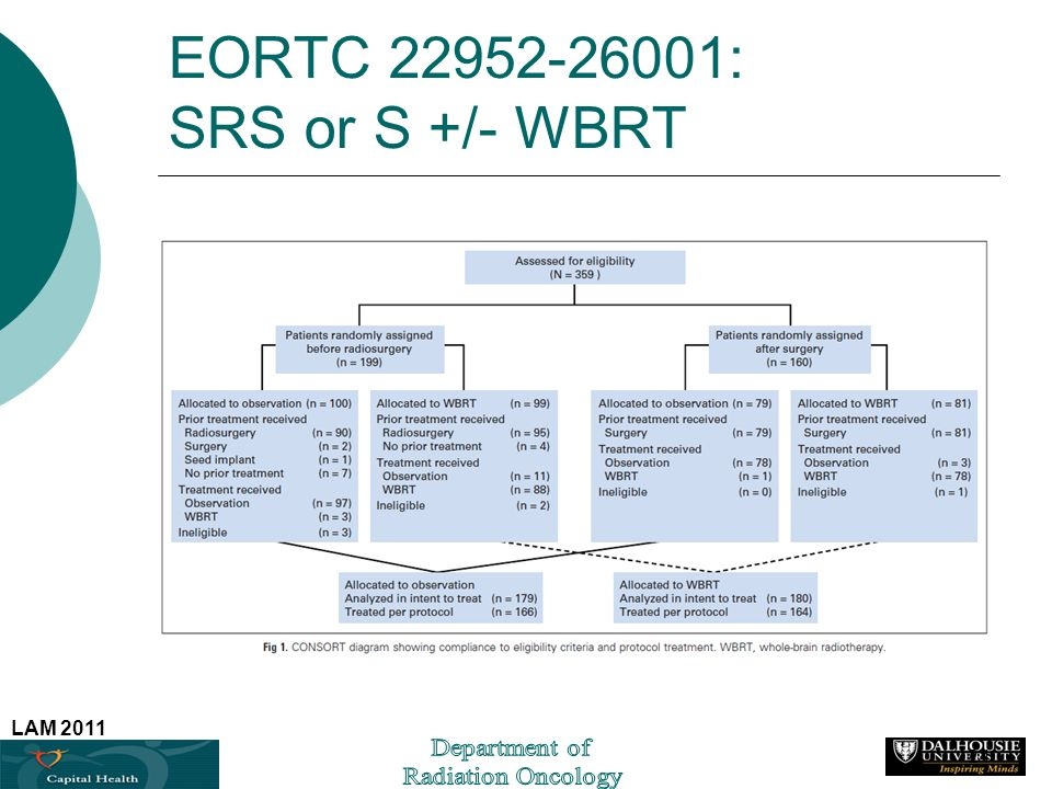 LAM 2011 EORTC 22952-26001: SRS or S +/- WBRT 24