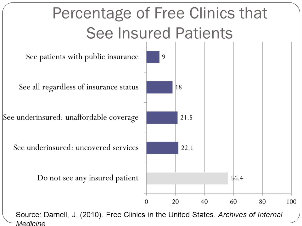 Percentage of Free Clinics that See Insured Patients Source: Darnell, J.