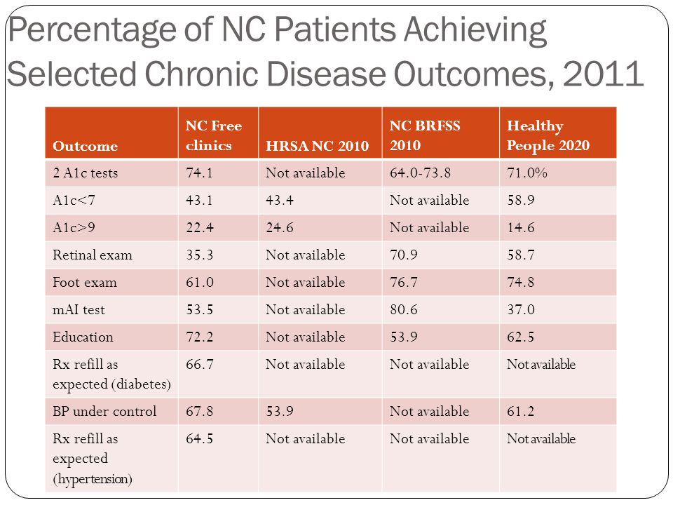 Percentage of NC Patients Achieving Selected Chronic Disease Outcomes, 2011 Outcome NC Free clinicsHRSA NC 2010 NC BRFSS 2010 Healthy People 2020 2 A1c tests74.1Not available64.0-73.871.0% A1c<743.143.4Not available58.9 A1c>922.424.6Not available14.6 Retinal exam35.3Not available70.958.7 Foot exam61.0Not available76.774.8 mAI test53.5Not available80.637.0 Education72.2Not available53.962.5 Rx refill as expected (diabetes) 66.7Not available BP under control67.853.9Not available61.2 Rx refill as expected (hypertension) 64.5Not available