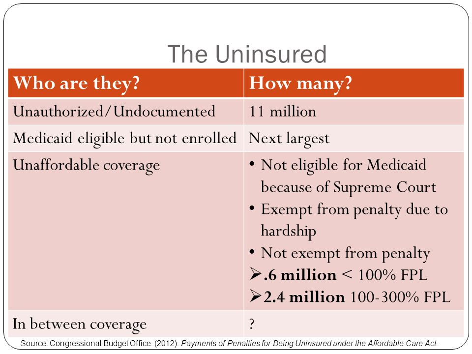 Who Faces the Penalty.Total nonelderly population = 268.8 million Source: The Urban Institute.
