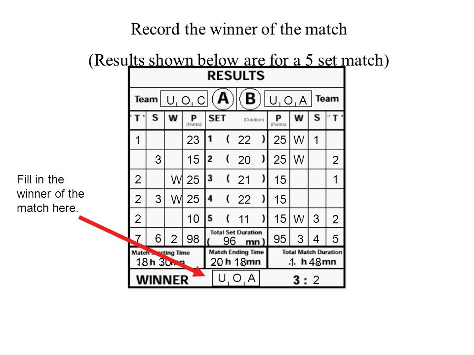 U O C U O A 23 25 15 95 25 15 25 15 10 98 15 W W W W W 32 3 1 3 3 4 6 1 2 2 2 1 2 2 5 7 18 3020 18 1 48 Record the duration of the match (Results shown below are for a 5 set match) Fill in the duration of each set here (in minutes).