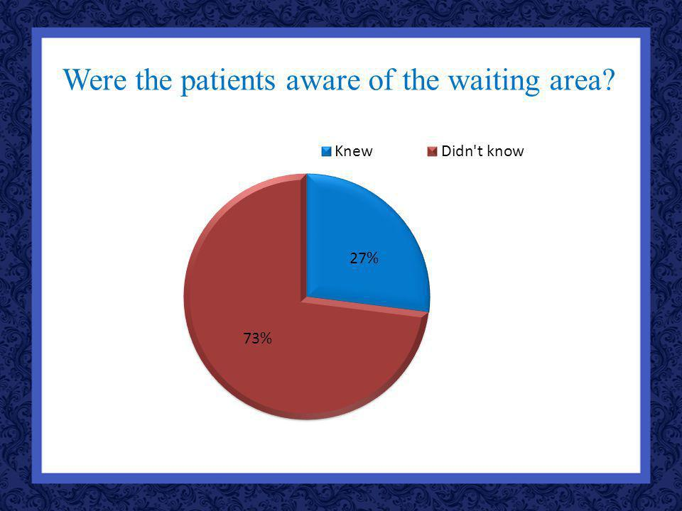 Were the patients aware of the waiting area