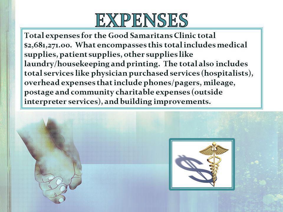 Total expenses for the Good Samaritans Clinic total $2,681,271.00.