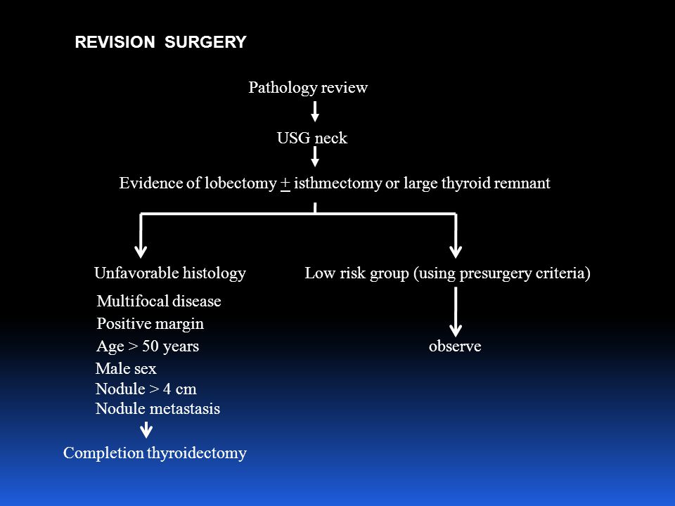 Pathology review USG neck Evidence of lobectomy + isthmectomy or large thyroid remnant Unfavorable histologyLow risk group (using presurgery criteria) Multifocal disease Positive margin Age > 50 years observe Male sex Nodule > 4 cm Nodule metastasis Completion thyroidectomy REVISION SURGERY