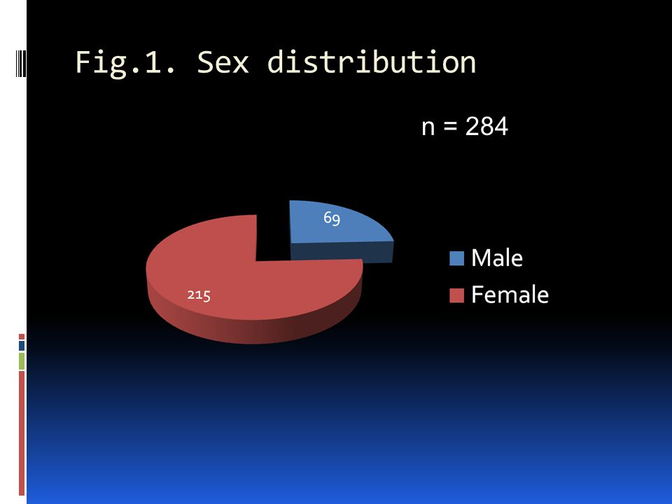 Fig.1. Sex distribution n = 284