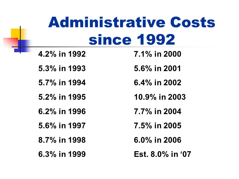 Administrative Costs since 1992 4.2% in 19927.1% in 2000 5.3% in 19935.6% in 2001 5.7% in 19946.4% in 2002 5.2% in 199510.9% in 2003 6.2% in 19967.7% in 2004 5.6% in 19977.5% in 2005 8.7% in 19986.0% in 2006 6.3% in 1999Est.