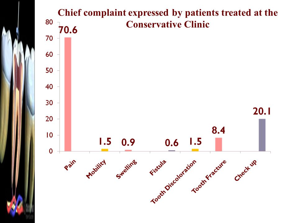 Chief complaint expressed by patients treated at the Conservative Clinic