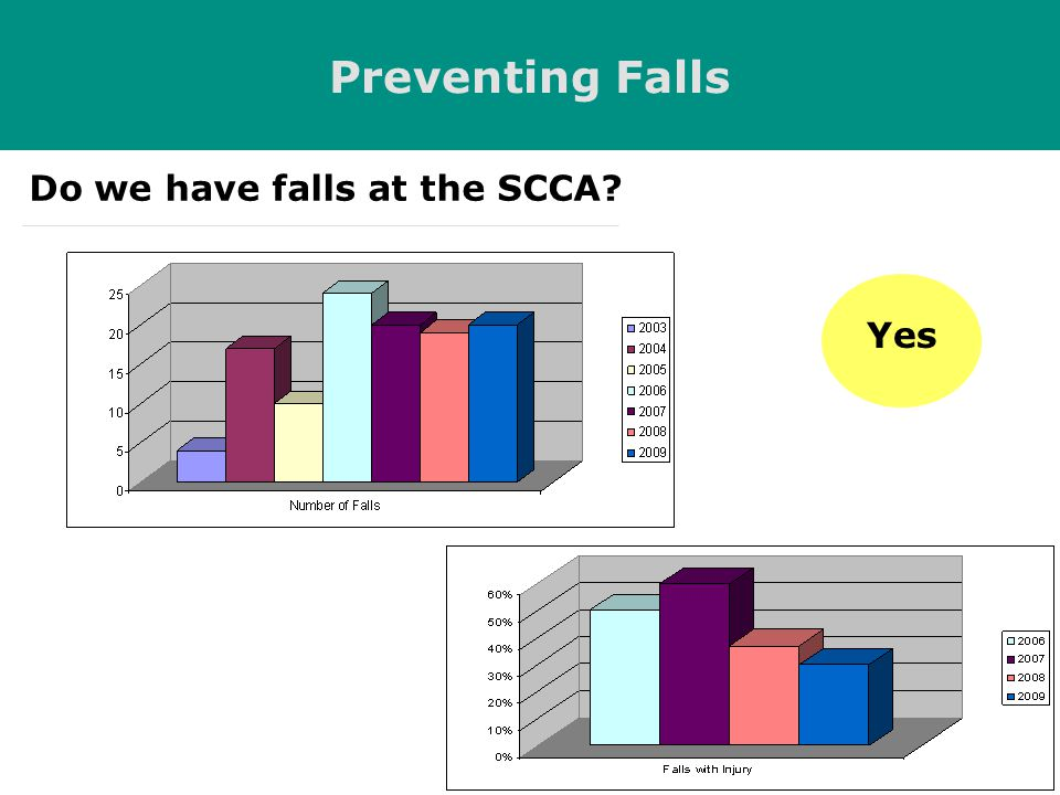 Yes Do we have falls at the SCCA? Preventing Falls
