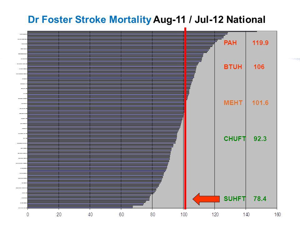Dr Foster Stroke Mortality Aug-11 / Jul-12 National PAH 119.9 BTUH 106 MEHT 101.6 CHUFT 92.3 SUHFT 78.4