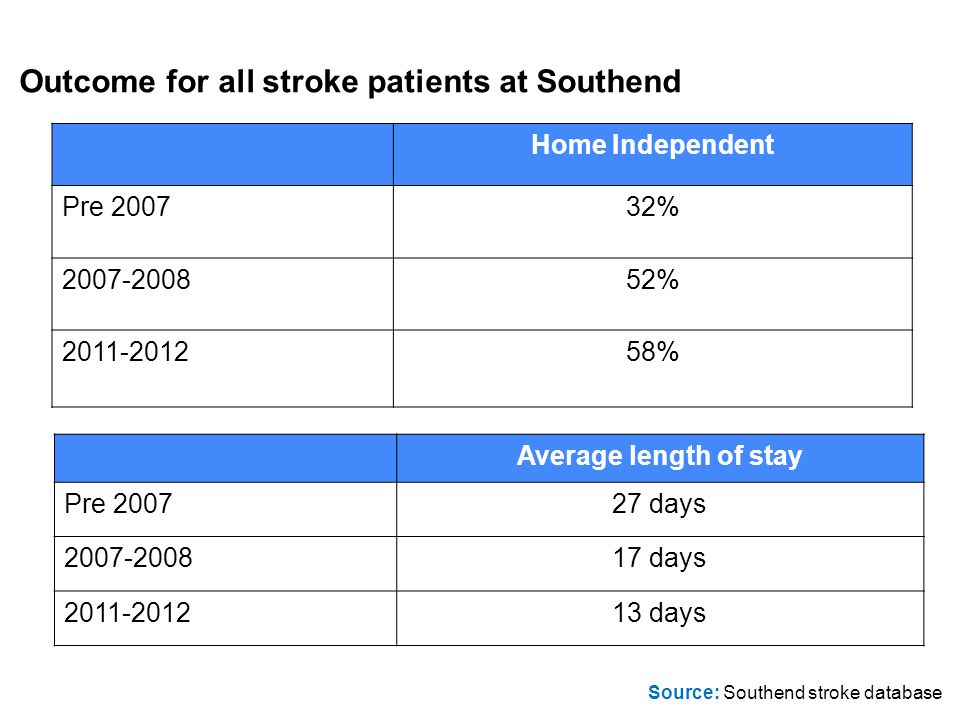 Outcome for all stroke patients at Southend Average length of stay Pre 200727 days 2007-200817 days 2011-201213 days Home Independent Pre 200732% 2007-200852% 2011-201258% Source: Southend stroke database