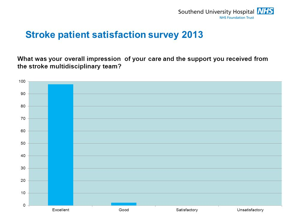 Stroke patient satisfaction survey 2013 What was your overall impression of your care and the support you received from the stroke multidisciplinary team?