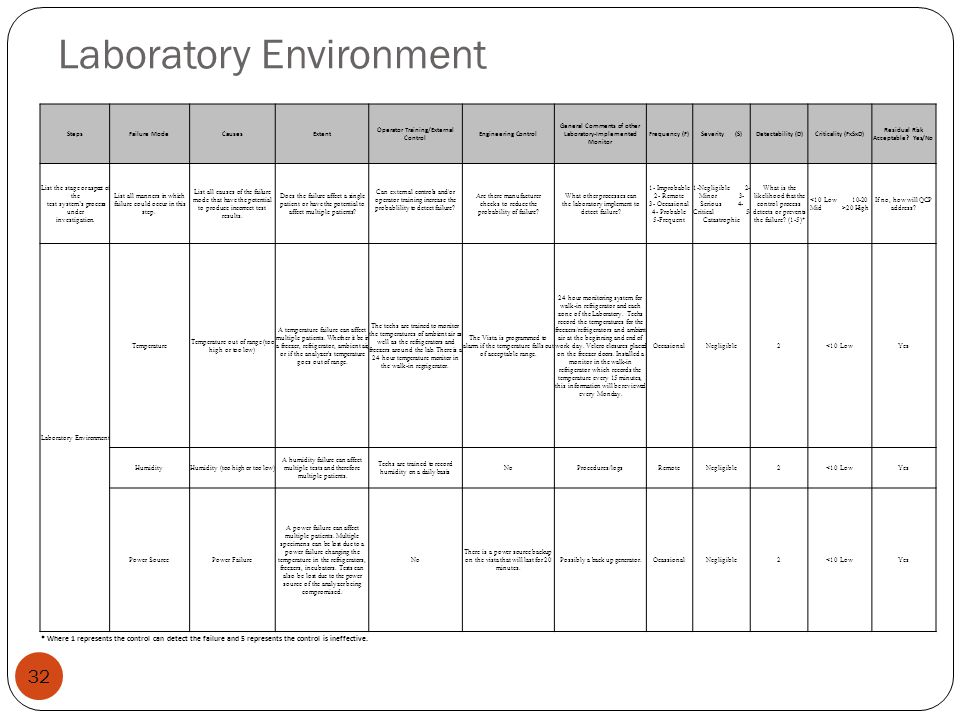 Laboratory Environment 32 StepsFailure ModeCausesExtent Operator Training/External Control Engineering Control General Comments of other Laboratory-Im