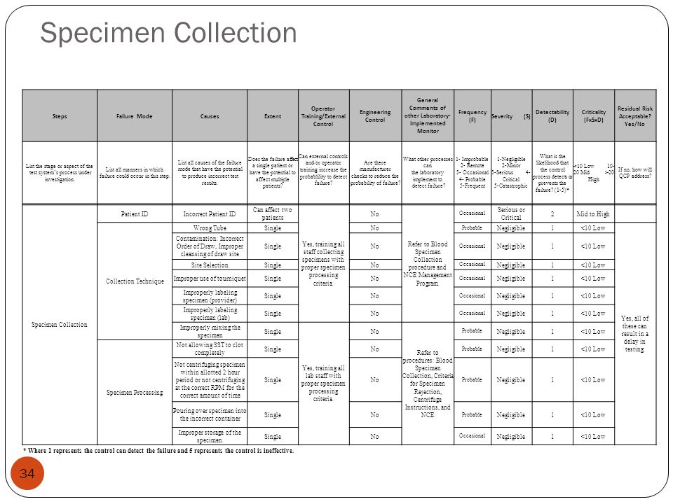 Specimen Collection 34 StepsFailure ModeCausesExtent Operator Training/External Control Engineering Control General Comments of other Laboratory- Impl
