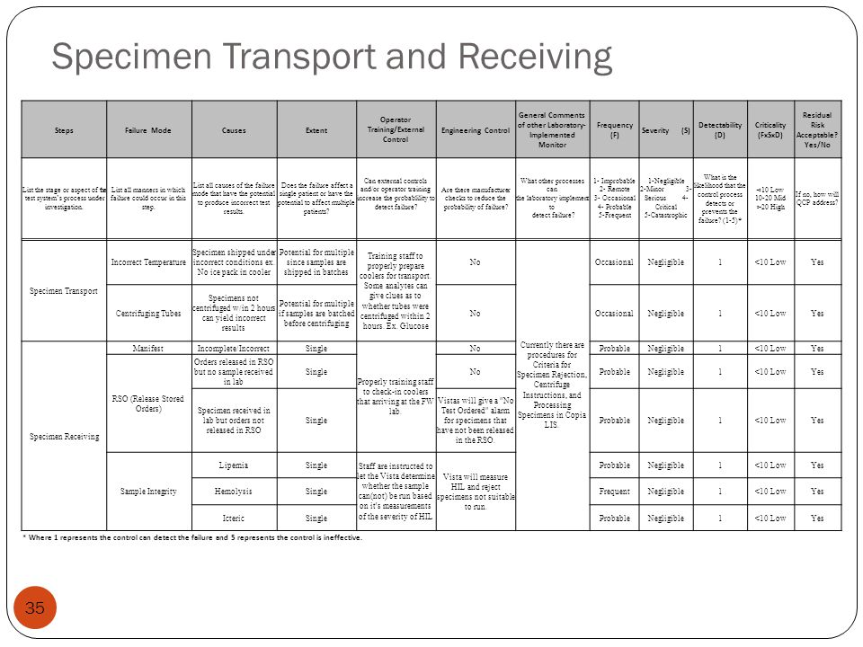 Specimen Transport and Receiving 35 StepsFailure ModeCausesExtent Operator Training/External Control Engineering Control General Comments of other Lab
