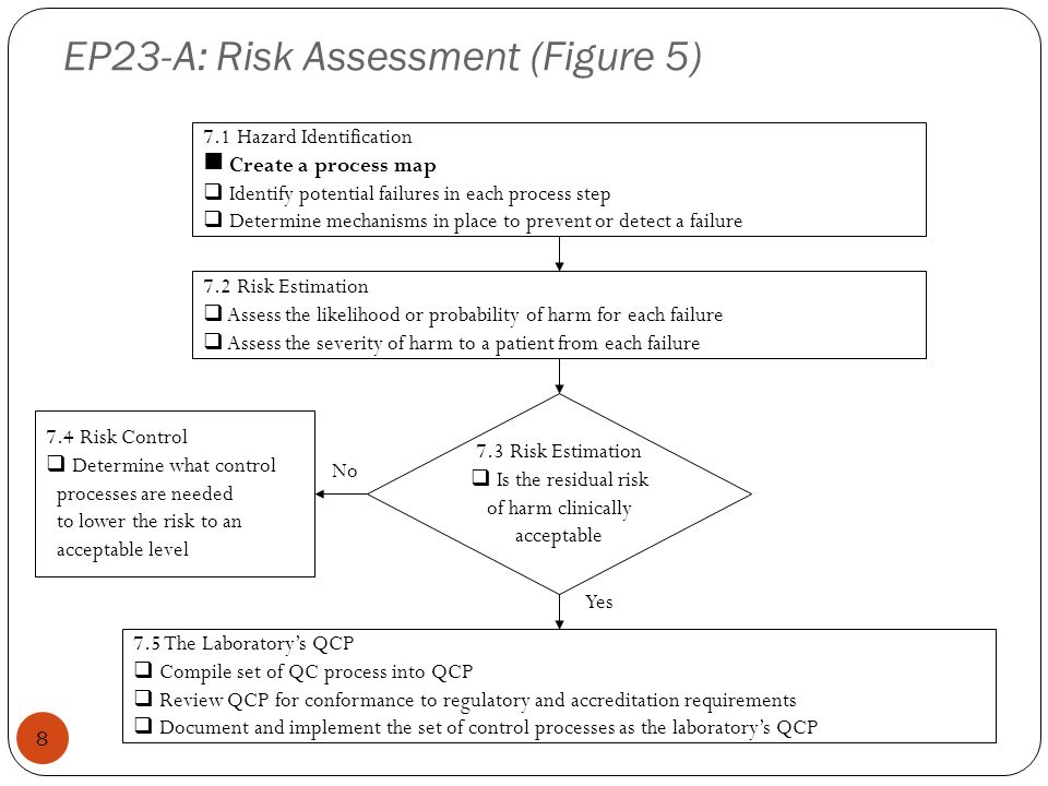 ARC Experience 19 Struggled to make effective use of the EP23-A risk assessment table in its original form Replaced 4 columns Measuring system feature or recommended action Known limitations of feature or recommended action Control process effective.