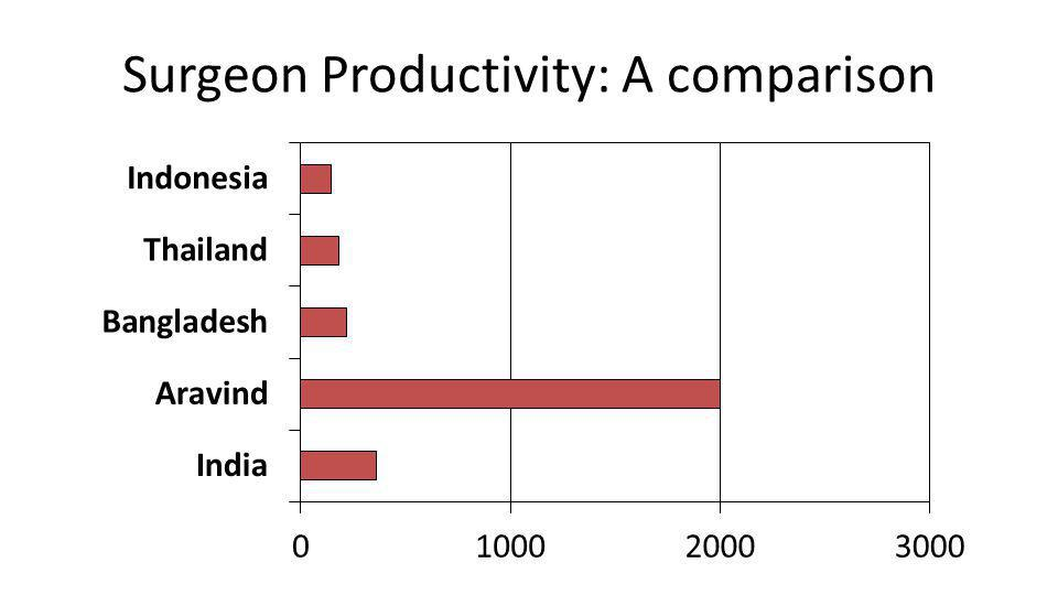 Surgeon Productivity: A comparison