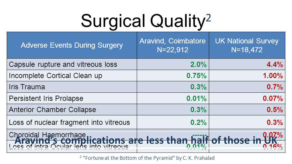 Surgical Quality 2 Adverse Events During Surgery Aravind, Coimbatore N=22,912 UK National Survey N=18,472 Capsule rupture and vitreous loss2.0%4.4% Incomplete Cortical Clean up0.75%1.00% Iris Trauma0.3%0.7% Persistent Iris Prolapse0.01%0.07% Anterior Chamber Collapse0.3%0.5% Loss of nuclear fragment into vitreous0.2%0.3% Choroidal Haemorrhage % Loss of intra Ocular lens into vitreous0.01%0.16% Aravinds complications are less than half of those in UK 2 Fortune at the Bottom of the Pyramid by C.