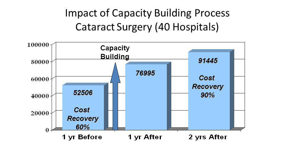 Impact of Capacity Building Process Cataract Surgery (40 Hospitals) 52506CostRecovery60% 91445CostRecovery90% Capacity Building